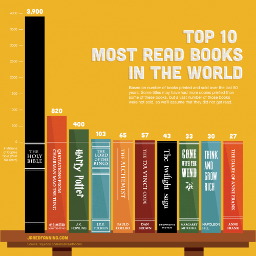 top-10-most-read-books-in-the-world_502917bd068fd.png